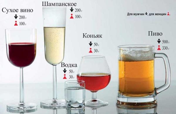 Оптимальная доза алкоголя, которую можно употреблять без вреда для здоровья