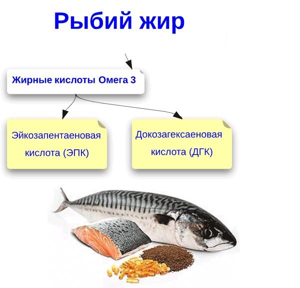 Кислоты в рыбьем жире