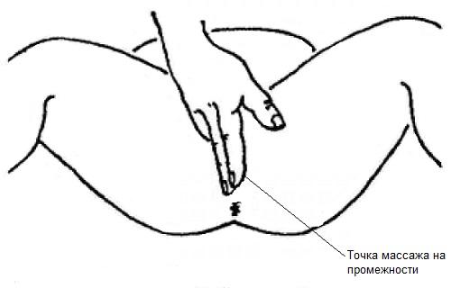 Непрямой массаж простаты
