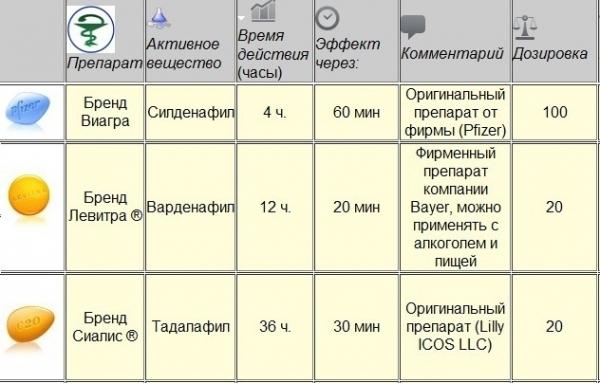 Сравнительная таблица препаратов