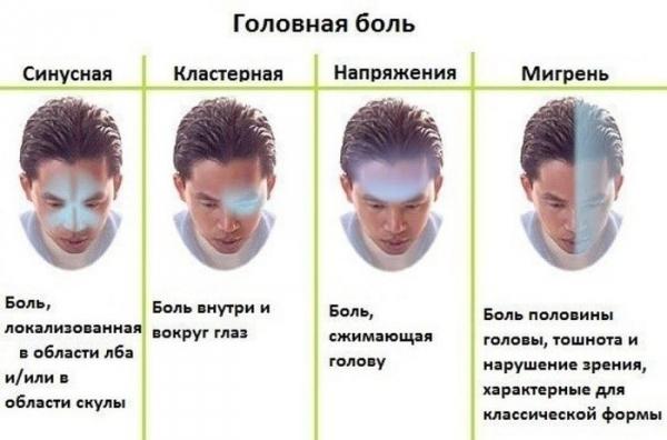 Одним из возможных побочных проявления является головная боль