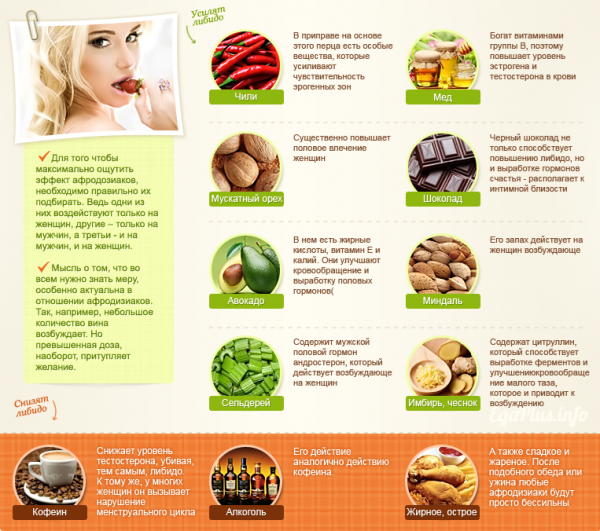 продукты с эстрогенами для женщин