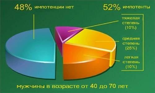 Процент мужчин импотентов в россии