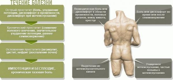 влияет ли на потенцию простатита